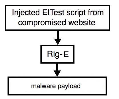 Exposing EITest campaign – Malware Traffic Analysis